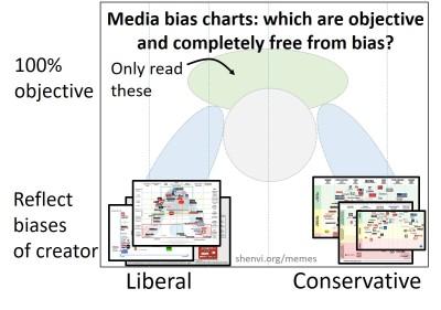 MediaBiasChart